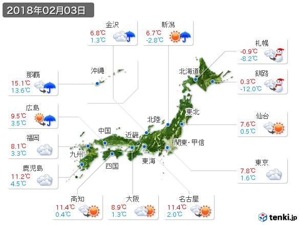 (2018年02月03日の天気