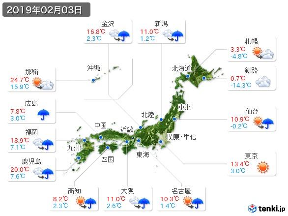 (2019年02月03日の天気