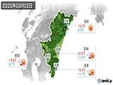2020年03月02日の宮崎県の実況天気
