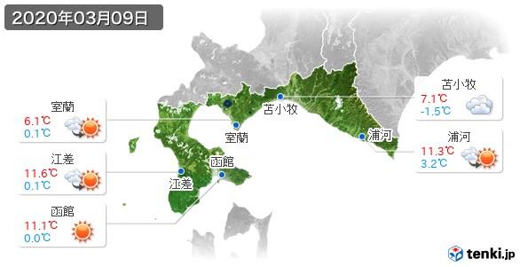 道南(2020年03月09日の天気