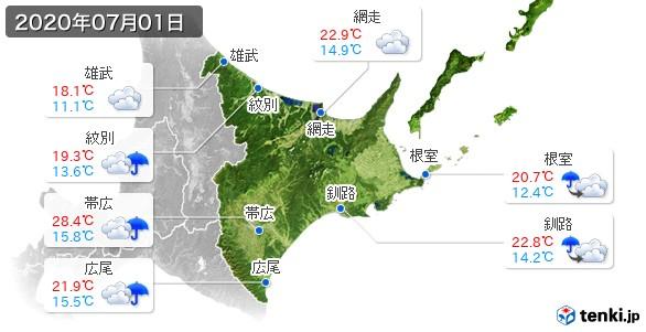 道東(2020年07月01日の天気