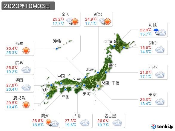 (2020年10月03日の天気