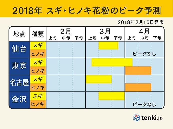 2018年花粉飛散予測 日本気象協会_画像