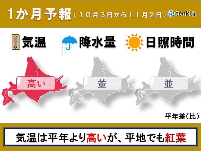 北海道の1か月予報 気温は平年より高めだが、平地でも紅葉