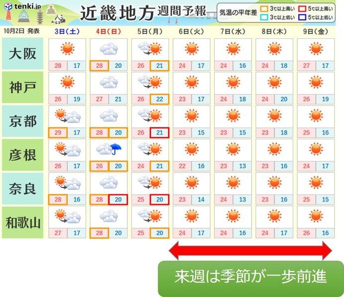 10 予報 日間 天気 大村