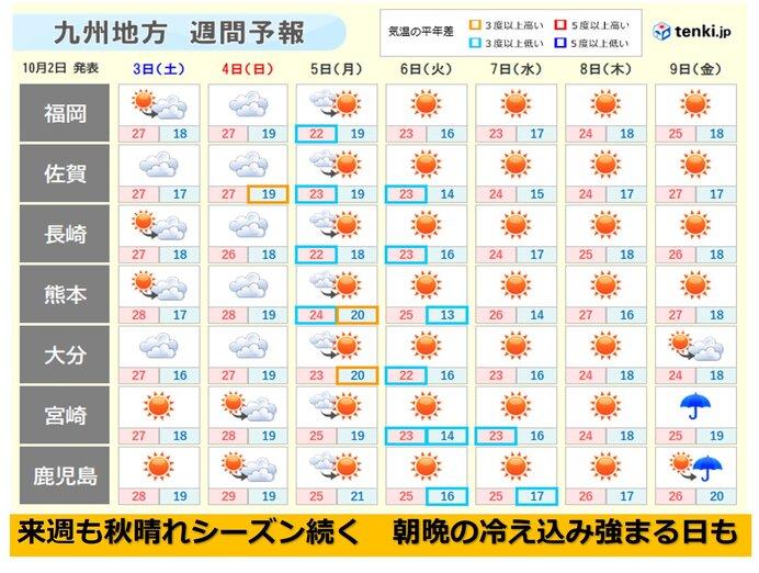 九州 朝昼の気温差15度以上 来週にかけて秋晴れシーズン続く