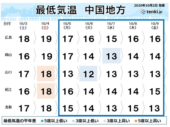 中国地方 来週は季節が一歩前進 気温の変化にご注意