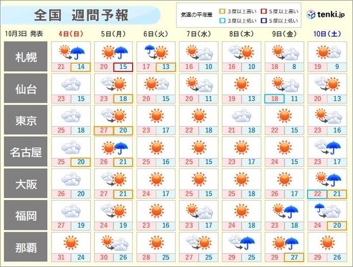週間天気 北海道は月曜頃に雨風強まる 来週は季節が一歩進む(日直予報 ...