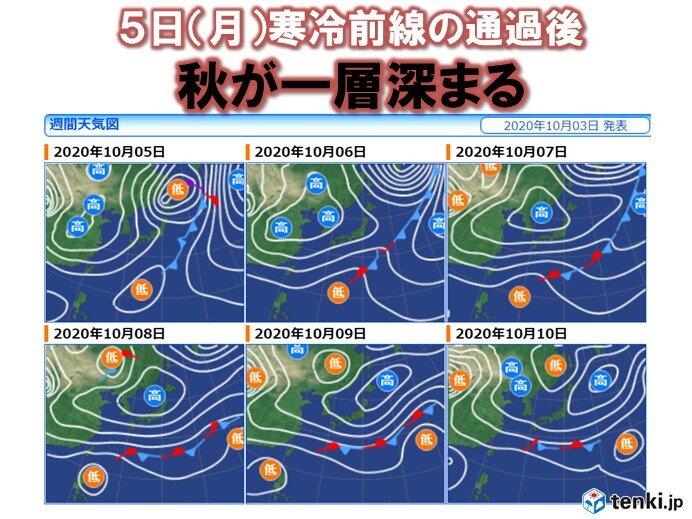 月曜日は寒冷前線が通過 来週後半は朝晩冷える 東京都心では15℃以下に