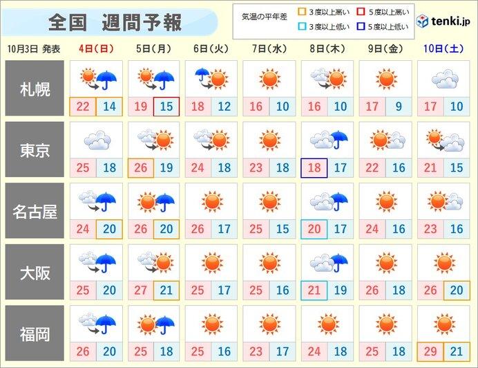 月曜まで夏日地点多数 そのあと寒気入り 季節が加速
