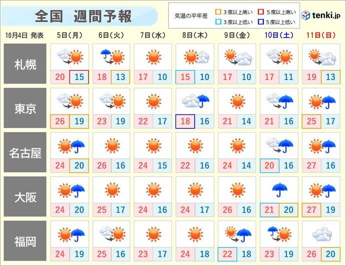 週間天気 秋深まる 朝晩は暖房が欲しくなる所も 南では熱帯低気圧発生へ