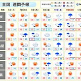 週間天気 広く晴れるのは水曜日まで 台風14号の動きに注意