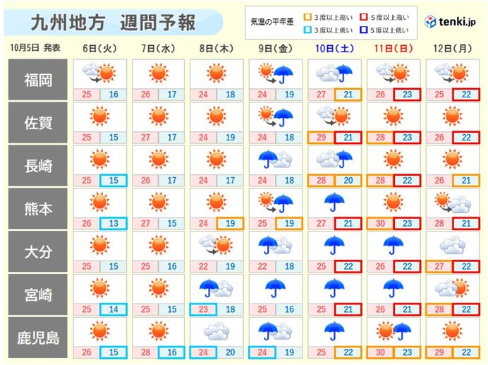 九州 秋深まるも、週後半は台風14号の動きに注意_画像