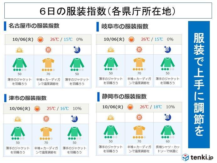 6日の東海地方の予想気温