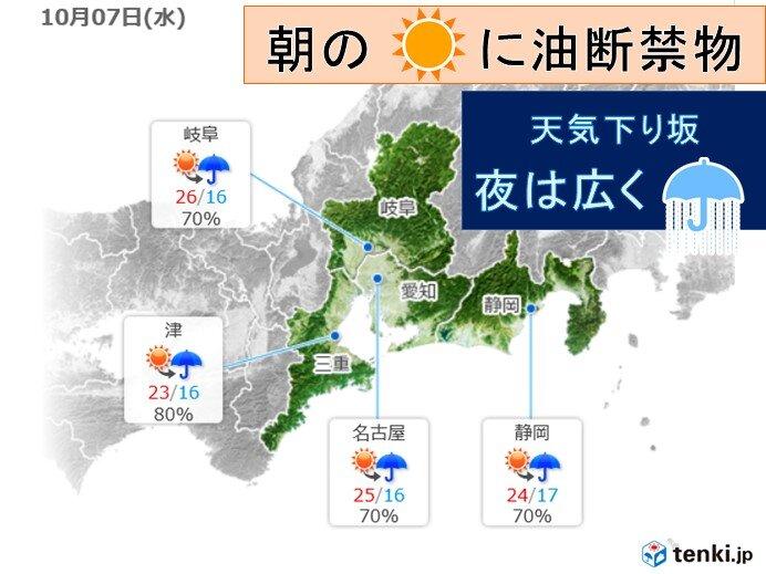 7日の東海地方 天気下り坂 夜は広く雨(日直予報士 2020年10月06日 ...