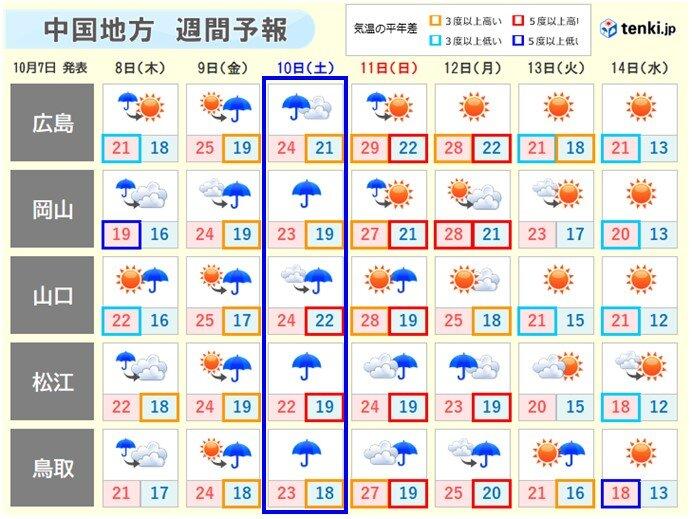 中国地方 あす(8日)からぐずついた天気に 週末は台風14号に注意