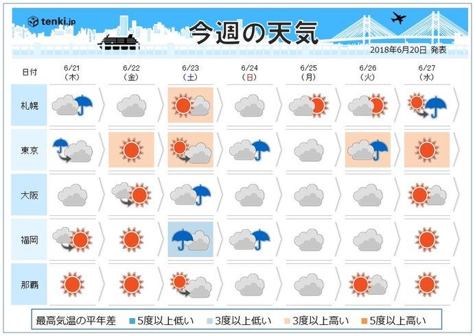 週間 週末も大雨のおそれ かなり蒸し暑い