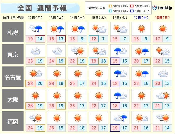 週間 また「夏日」地点多数に 台風15号発生も日本への影響なし