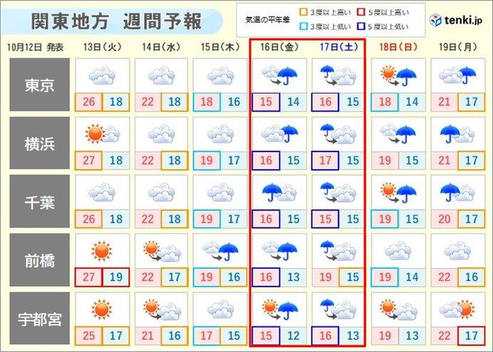 水曜日以降 徐々に気温下がる 金曜日と土曜日は晩秋のような寒さ