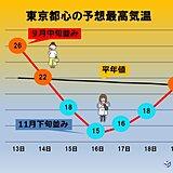 関東 週末にかけて 気温の変動が激しい 服装選びに注意