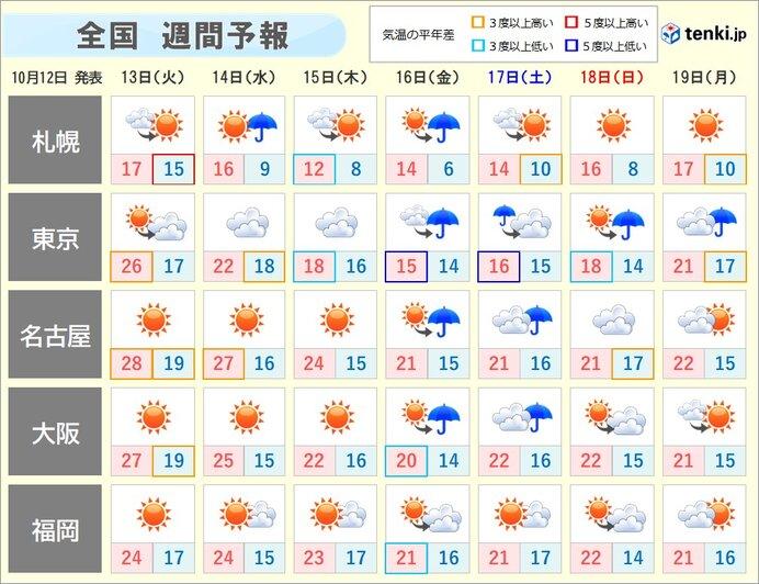 今週後半 関東など冷たい雨で冷える 北海道の山では雪も