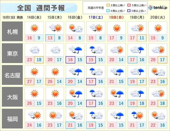 週間天気 北からは冬の足音 週末は各地で冷たい雨に
