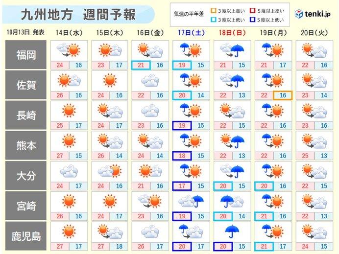 週の後半は気温下がり、冷たい雨も