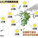 九州 広範囲で夏日 週後半は秋深まる