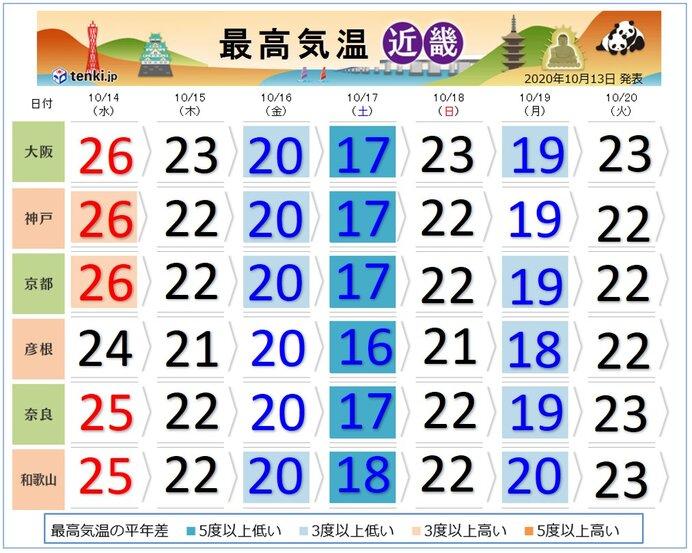 関西 今週末は気温急降下