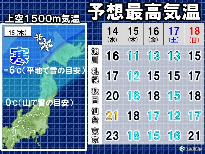週末にかけ寒暖差に注意!北海道では積雪レベルの寒気が南下