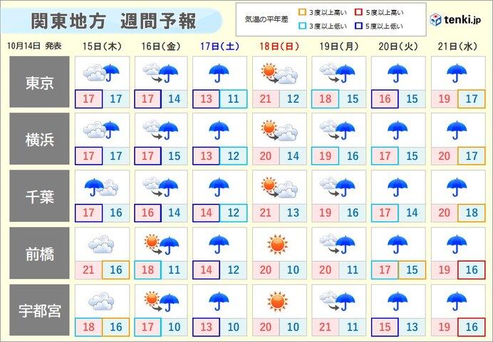 週末にかけて雨と肌寒さの続く 土曜日は冬のような寒さも