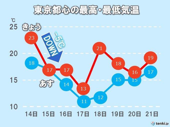 関東 あすは気温急降下 週末はさらに気温ダウン