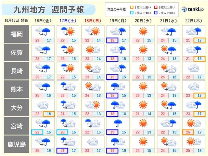 週末は気温下がる