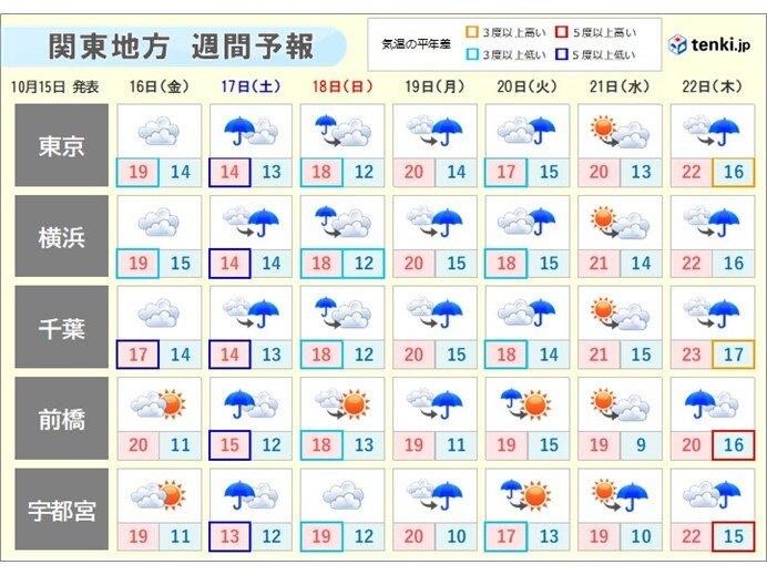 あさって17日(土)は今シーズン一番の寒さに