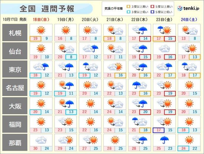 週間天気 いつ雨が強まる? 紅葉の色づきはスローペースに
