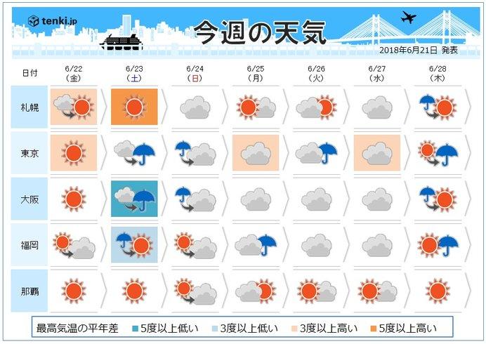 週間 金曜は広く晴れ 沖縄は晴れ続く