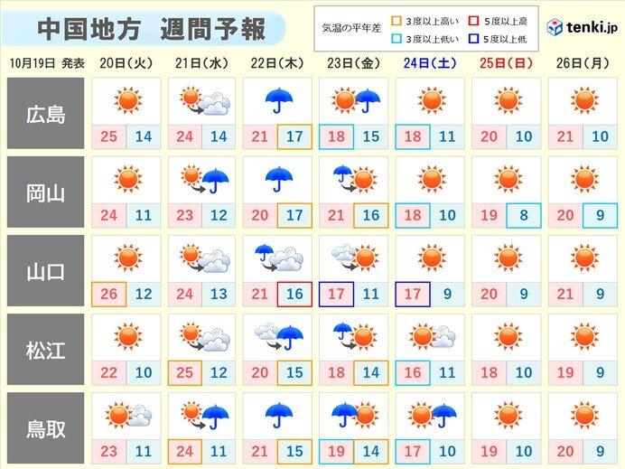 雨のち季節前進