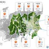 関東 きょうとは一転あすは晴れ 天気は数日の周期で変化