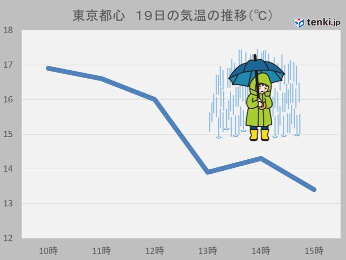 東京都心 気温下降13℃台に 夜にかけて冷たい雨続く