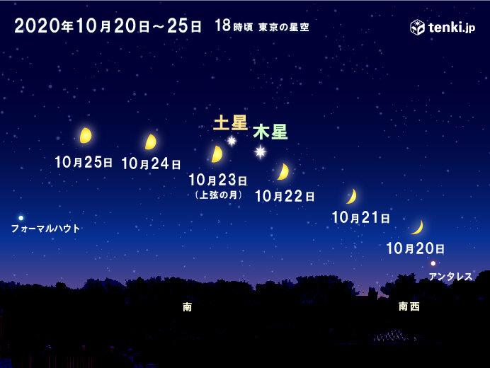 今夜から 月が木星と土星に接近