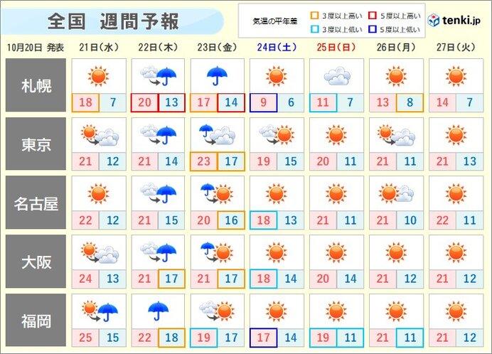 週間 木・金曜はザーザー降りや横なぐりの雨も