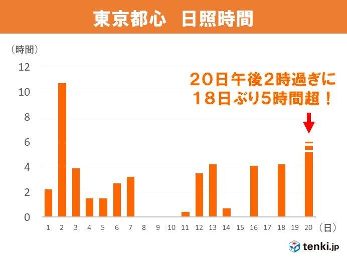 東京都心 18日ぶりに日照時間5時間超
