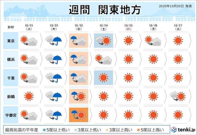 この晴天は長くは続かず 天気は数日の周期で変化