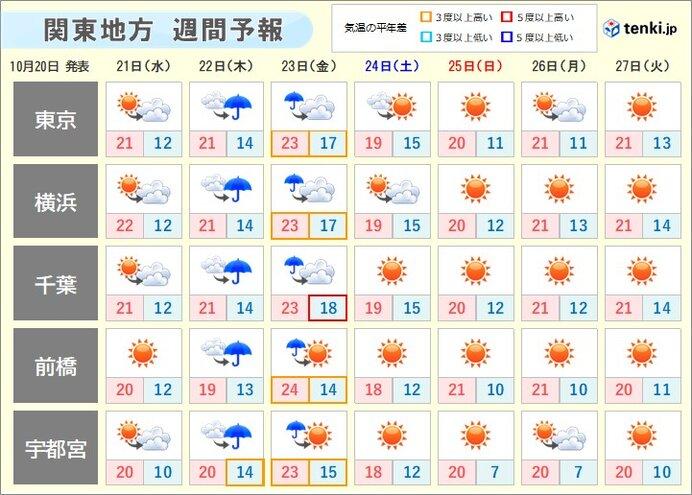関東の週間天気 木曜~金曜は雨風強まる 週末は秋晴れ