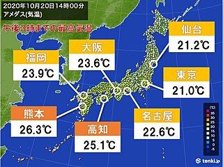 東京都心や仙台で6日ぶりに20℃超 九州や四国では夏日 朝との気温差大