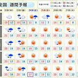 週間 木曜と金曜は広く雨 激しく降る所も 週末は北海道で荒天 峠は雪