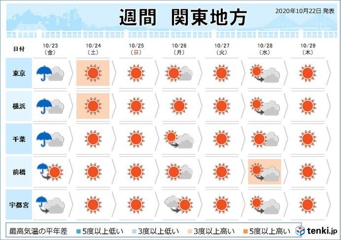 関東 あす朝は激しい雨に注意 土曜日以降は秋晴れ続く