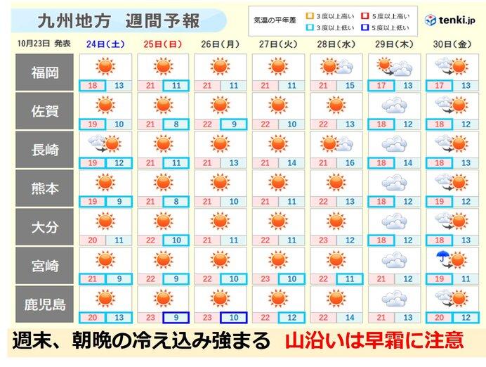九州 冷たい季節風 11月並みの気温 山沿いは早霜に注意