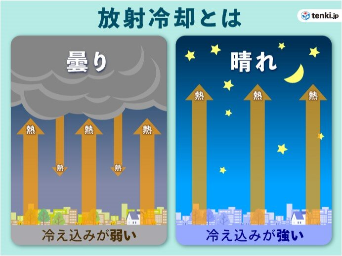 あす朝は冷える 寒気と放射冷却で5度以下の冷え込みも_画像