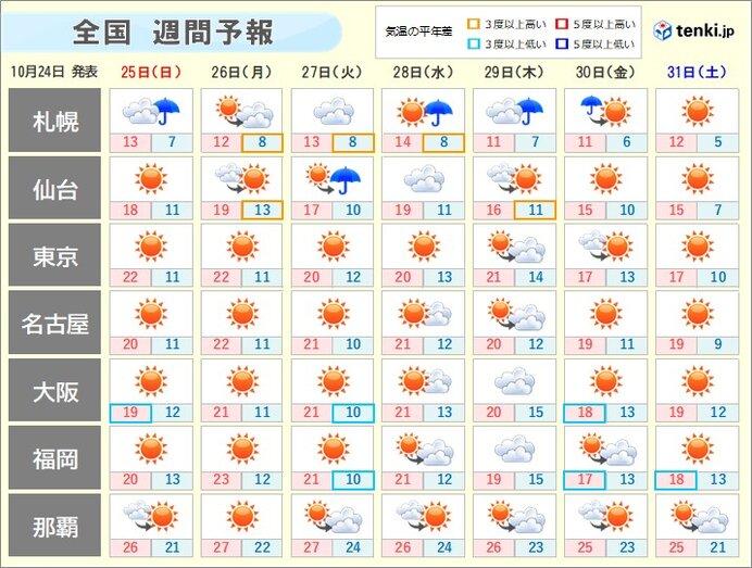 10月最終週 北海道は日曜も暴風警戒 関東から沖縄は晴天多し